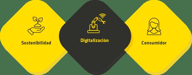 sostenibilidad-digitalizacion-consumidor